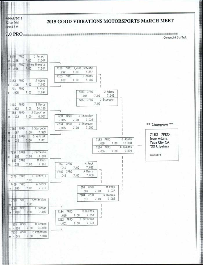 results from march meet 2015